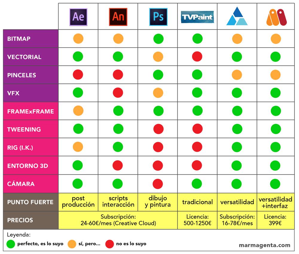 Comparativa De Programas Profesionales De Animación 2d